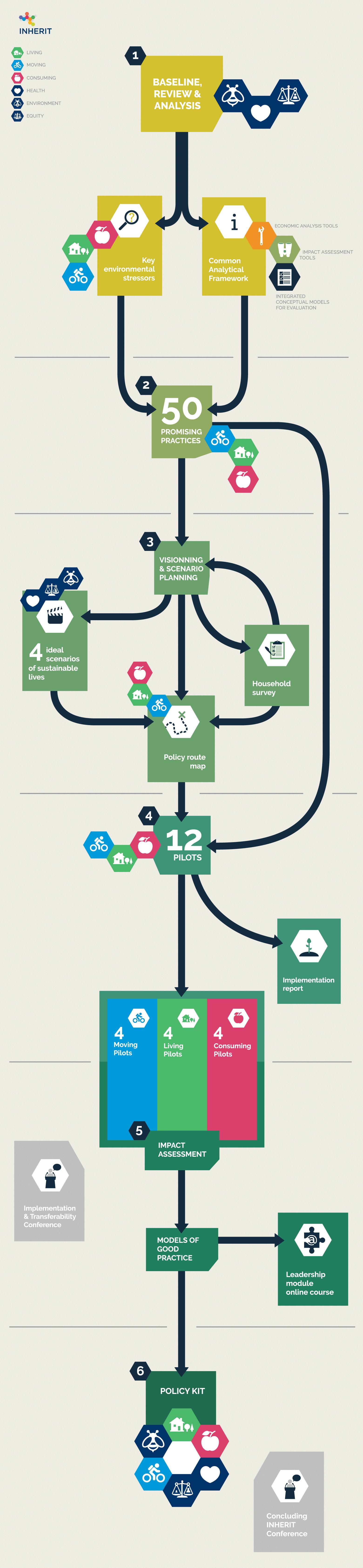 INHERIT roadmap web